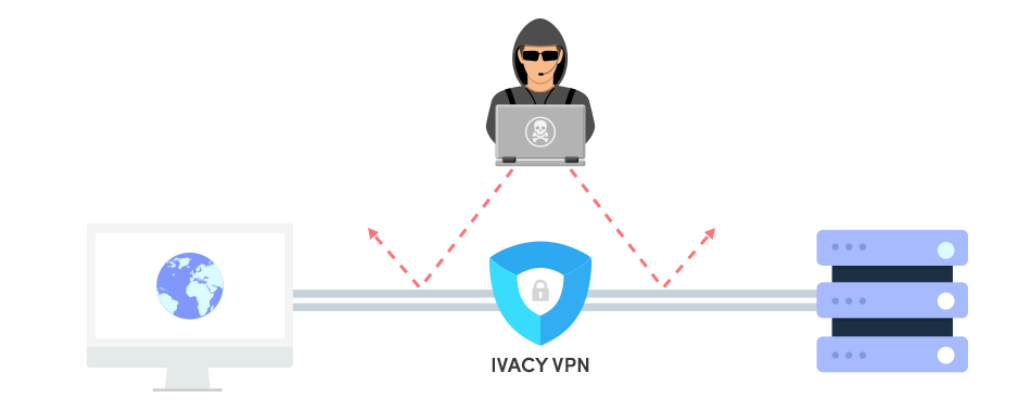 How Ivacy VPN work?