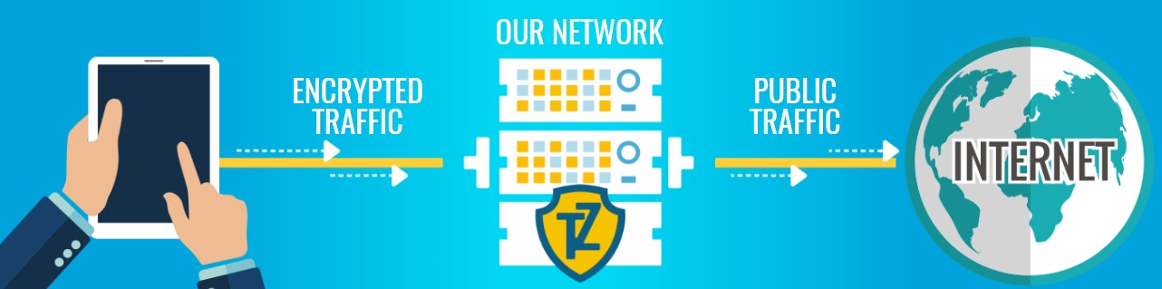 Trust Zone VPN is very intuitive and easy to install.