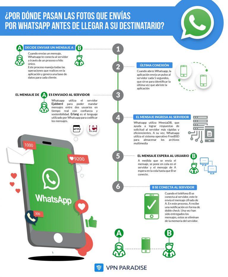 Por dónde pasan las fotos de whatsapp antes de llegar al destinatario.