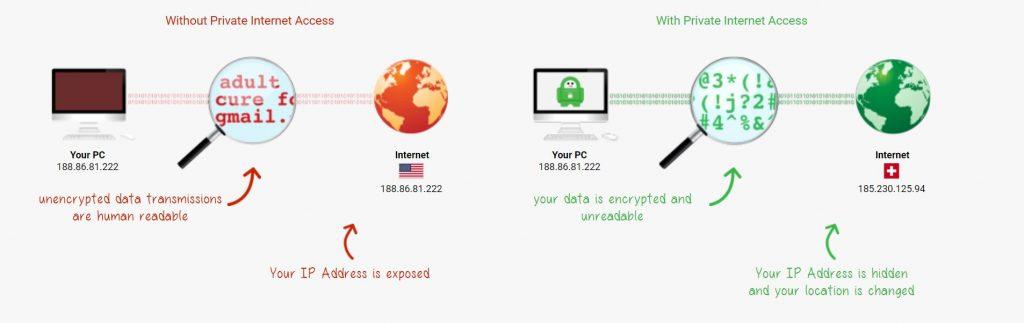 PIA est l'un des meilleurs du marché VPN