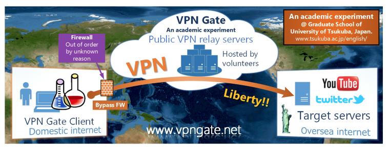 U wilt weten waarom u VPNGate moet gebruiken?