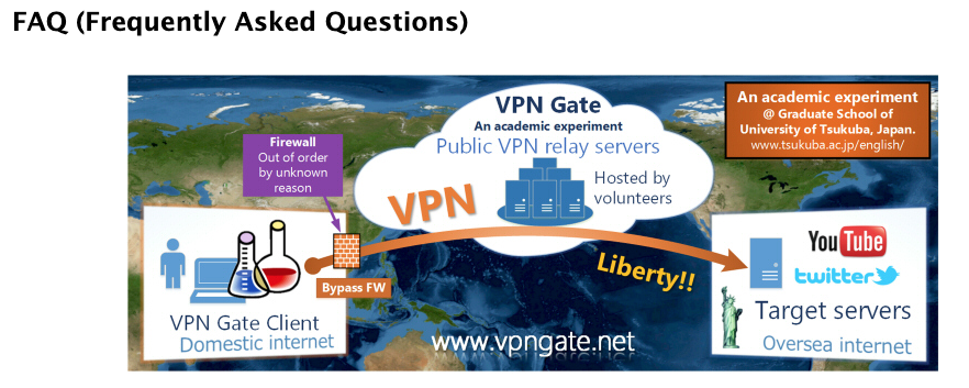 De kwaliteit van de ondersteuning VPNGate is niet de beste ooit.