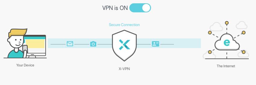 Como funciona XVPN