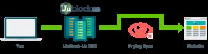 unblockus trasa serwery ochrony danych VPN