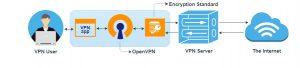 Protocolos de seguridad online