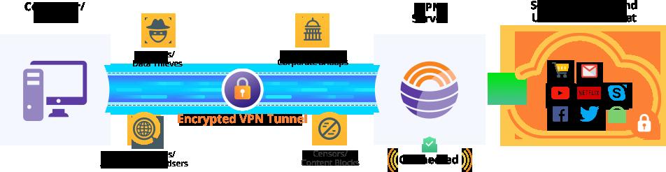 szyfrowanie VPN komputer serwera usługi operacyjne logo